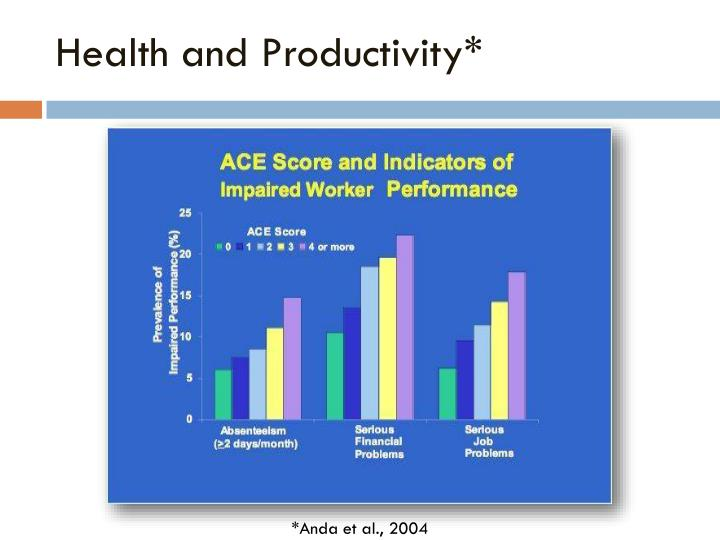 Health and Productivity*
