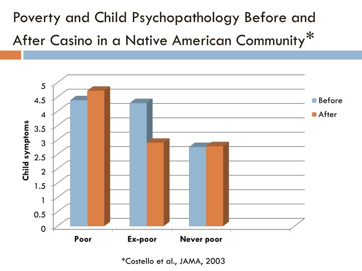 Poverty and Child Psychopathology Before and After Casino in a Native American Community