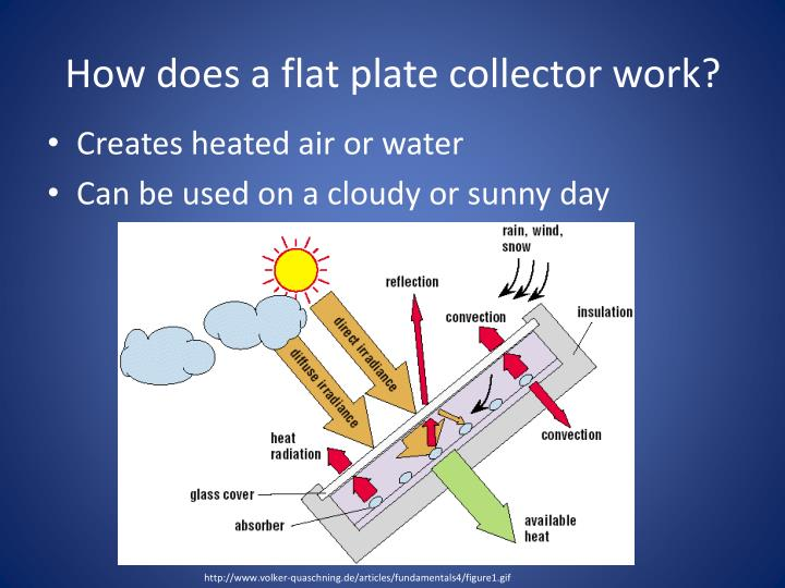 How does a flat plate collector work