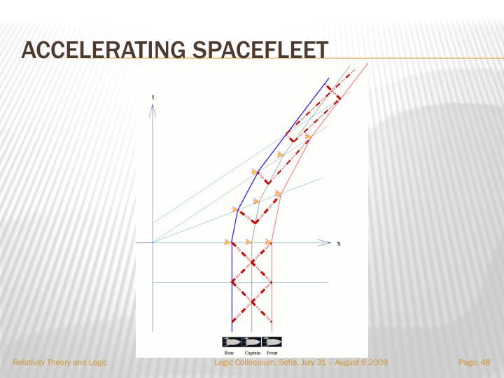 Accelerating spacefleet