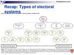 recap types of electoral systems