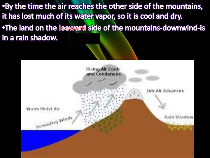 By the time the air reaches the other side of the mountains, it has lost much of its water vapor, so it is cool and dry.