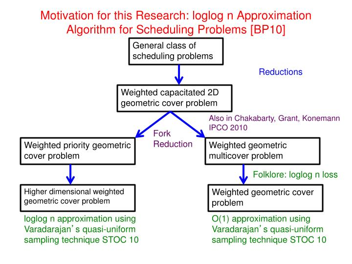 Motivation for this research loglog n approximation algorithm for scheduling problems bp10