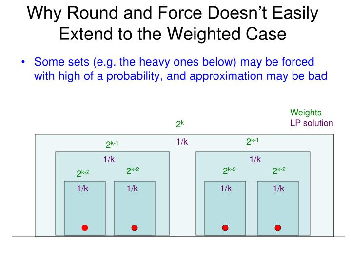 Why Round and Force Doesn't Easily Extend to the Weighted Case