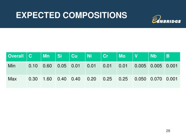 EXPECTED COMPOSITIONS