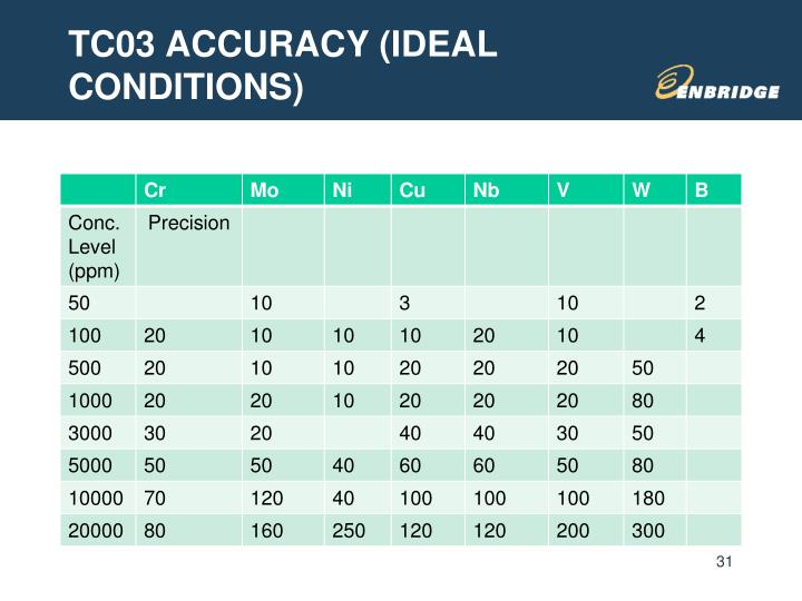 TC03 ACCURACY (IDEAL CONDITIONS)