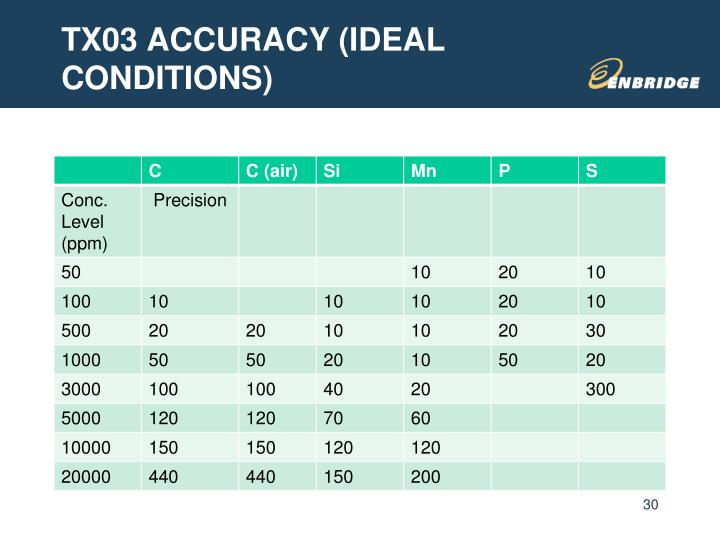 TX03 ACCURACY (IDEAL CONDITIONS)