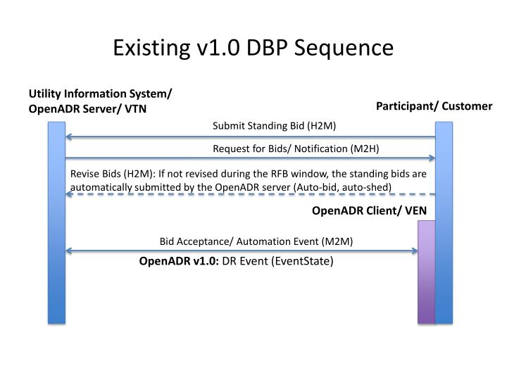 Existing v1 0 dbp sequence