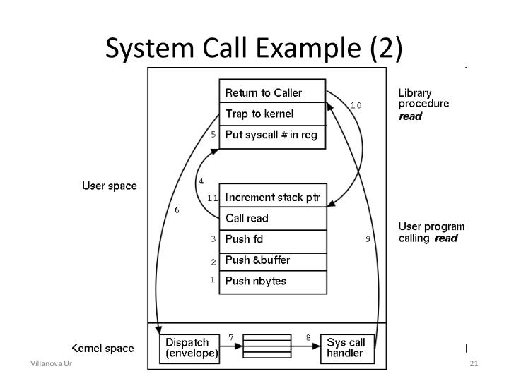 System Call Example (2)