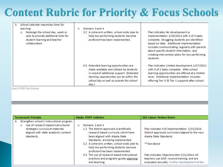 Content Rubric for Priority & Focus Schools
