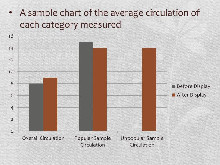 A sample chart of the average circulation of each category measured