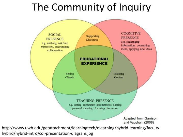 The Community of Inquiry