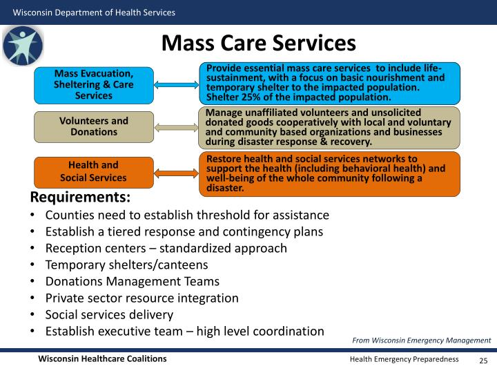 Mass Care Services