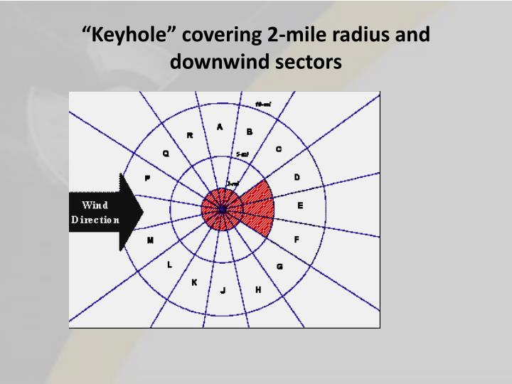 """Keyhole"" covering 2-mile radius and downwind sectors"