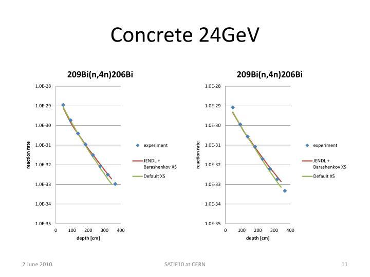 Concrete 24GeV