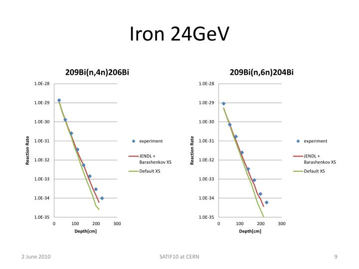Iron 24GeV