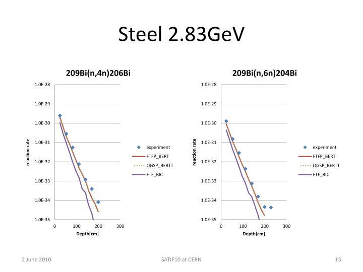 Steel 2.83GeV