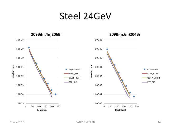 Steel 24GeV