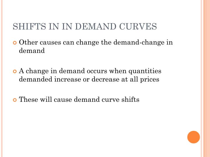 SHIFTS IN IN DEMAND CURVES