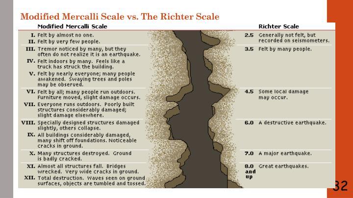 Modified Mercalli Scale vs. The Richter Scale