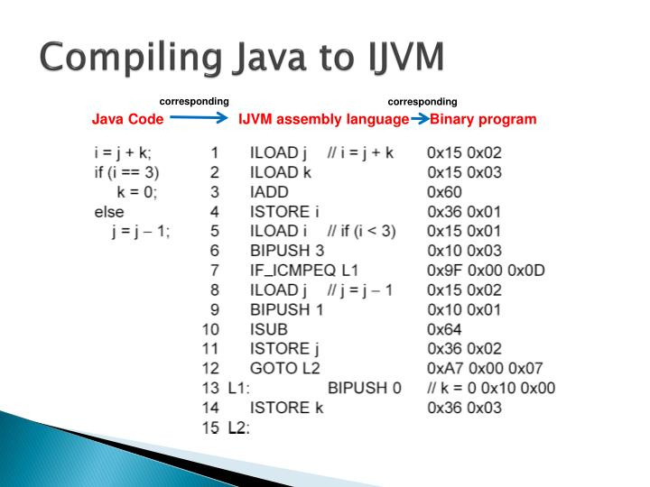 Compiling Java to IJVM