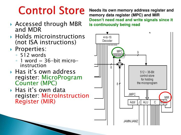 Needs its own memory address register and memory data register (MPC) and MIR