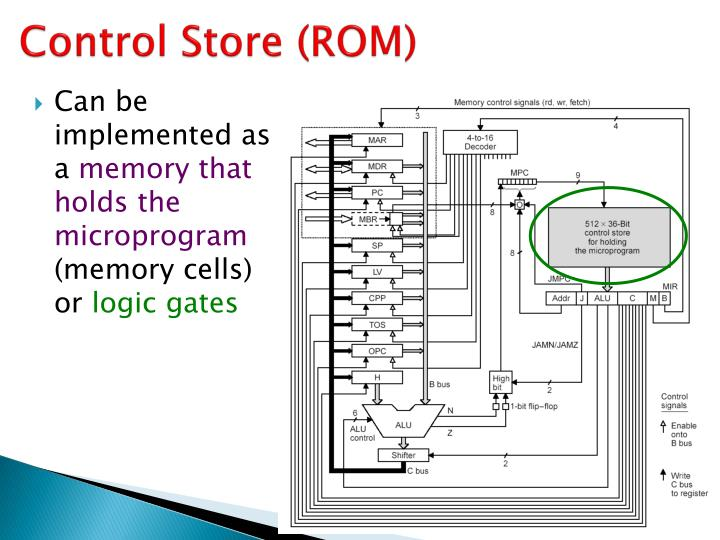 Control Store (ROM)