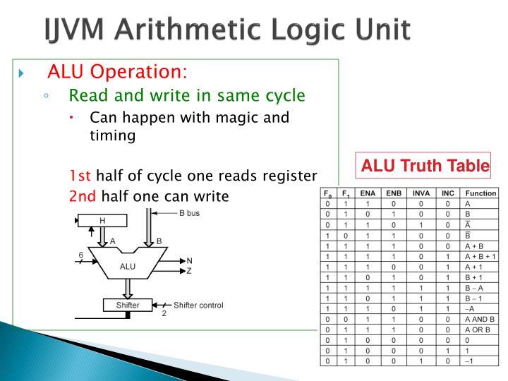 IJVM Arithmetic Logic Unit