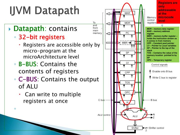 Registers are only addressable at the microcode level