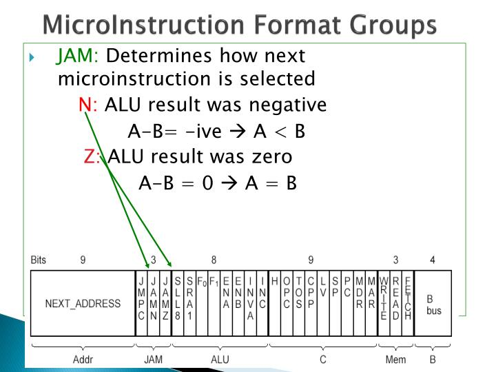 MicroInstruction