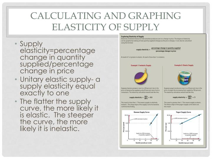 Calculating and graphing elasticity of supply