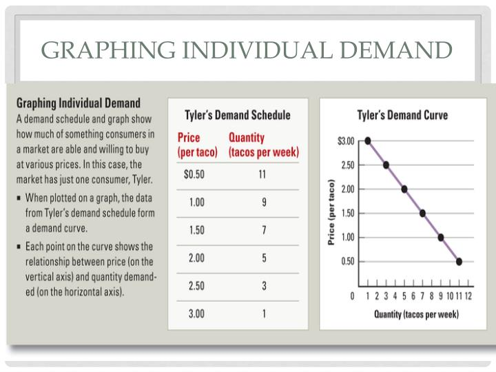 Graphing individual demand