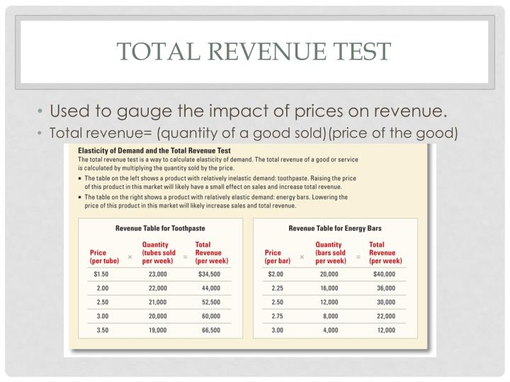 Total revenue test