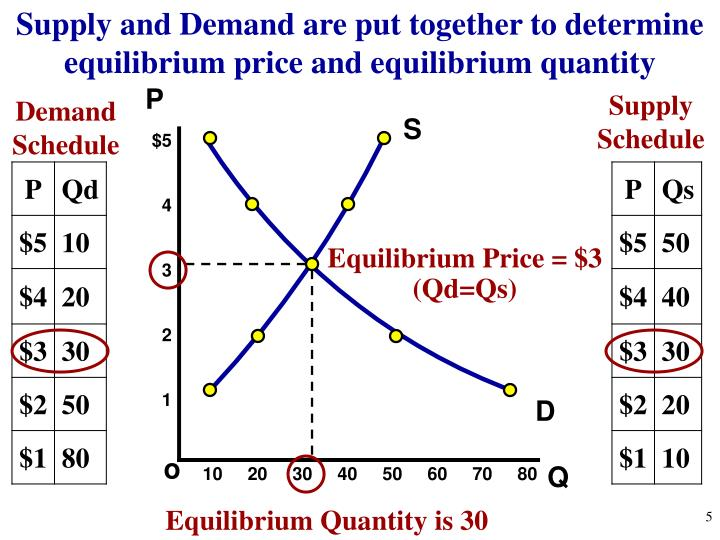 Ppt Unit 2 Supply Demand And Consumer Choice Powerpoint. Supply And Demand Are Put Together To Determine Equilibrium Price. Worksheet. Demand Schedule Worksheet At Clickcart.co