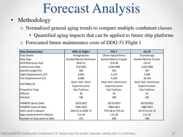 Forecast Analysis