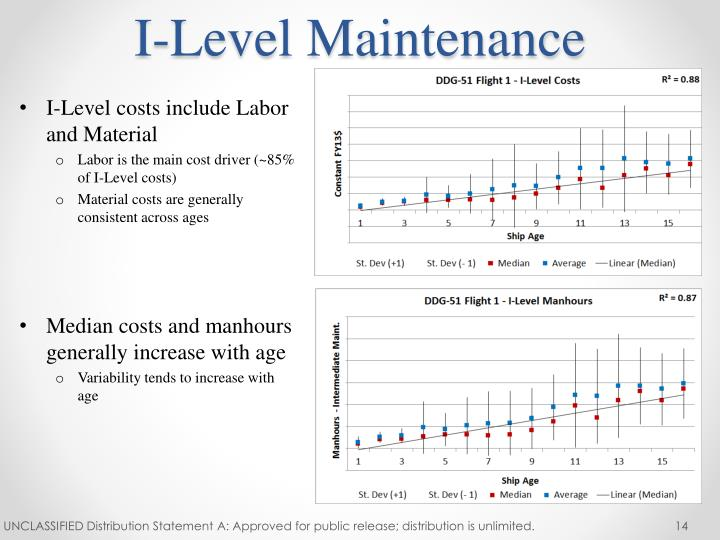 I-Level Maintenance
