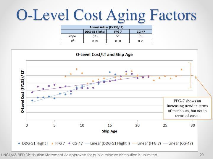 O-Level Cost Aging Factors