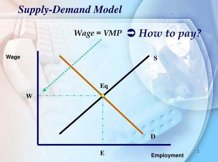 Supply demand model