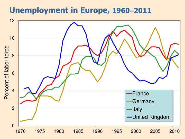 Unemployment in Europe,