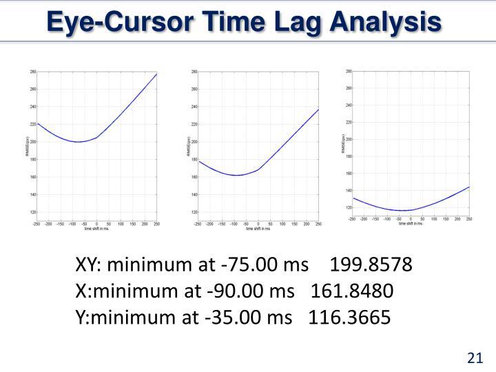 Eye-Cursor Time Lag Analysis
