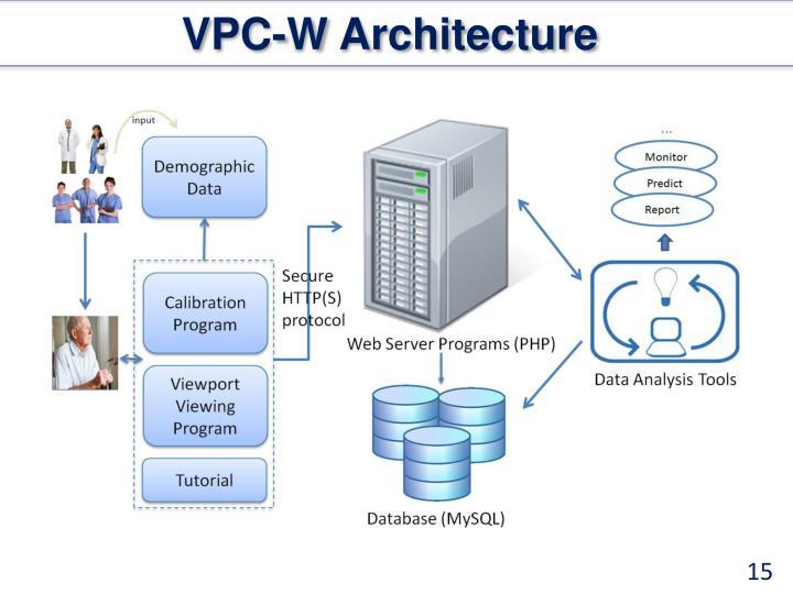 VPC-W Architecture