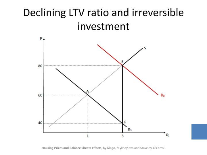 Declining LTV ratio and irreversible investment