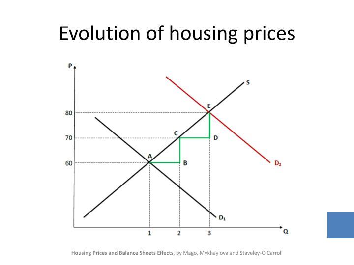Evolution of housing prices