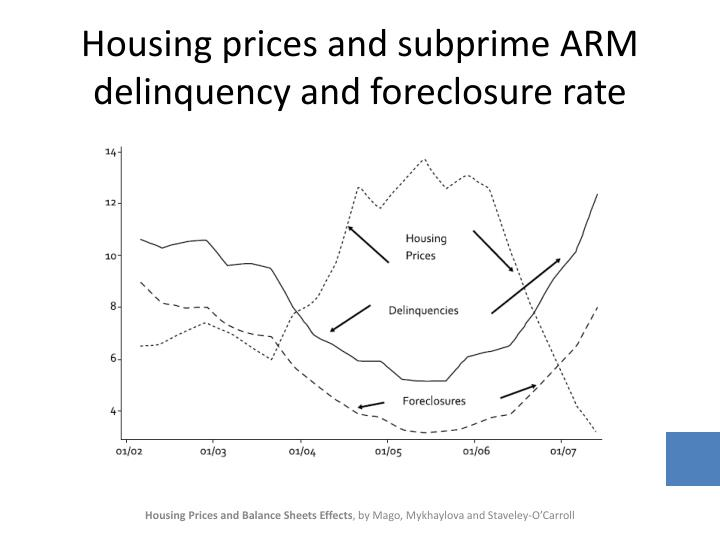 Housing prices and subprime ARM delinquency and foreclosure rate