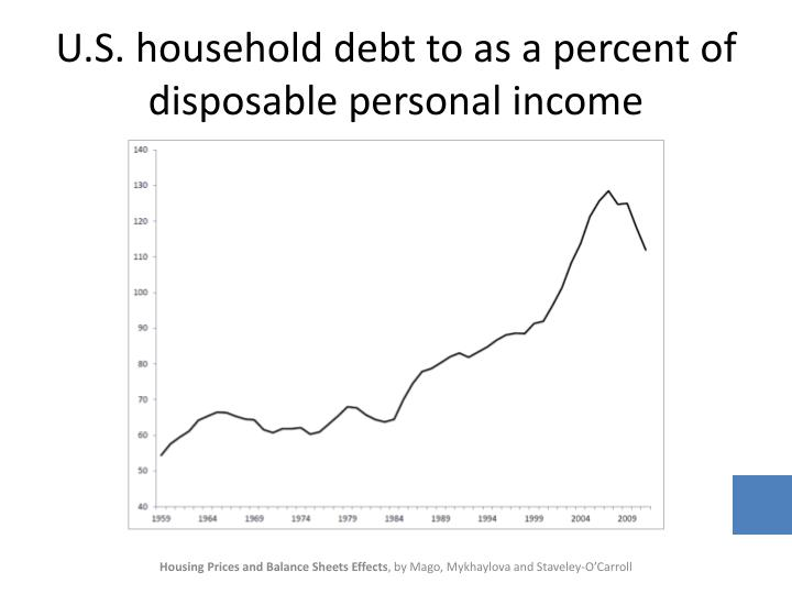 U.S. household debt to as a percent of disposable personal income