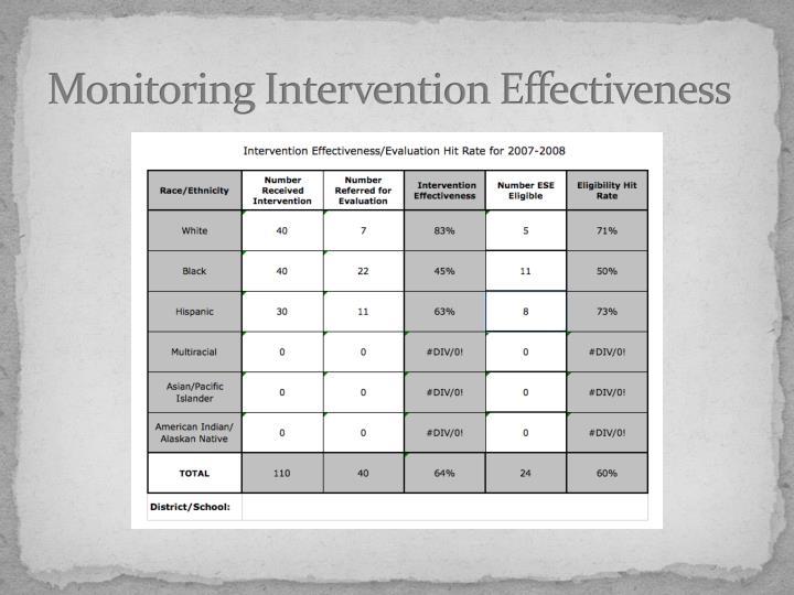 Monitoring Intervention Effectiveness