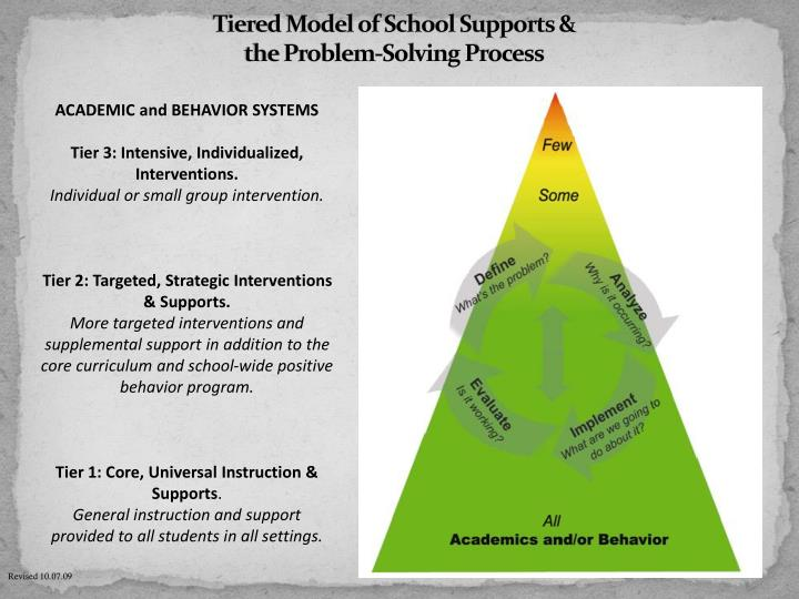 Tiered Model of School Supports &