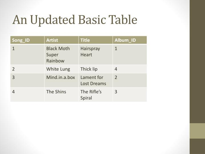 An Updated Basic Table