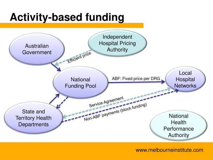 Activity-based funding