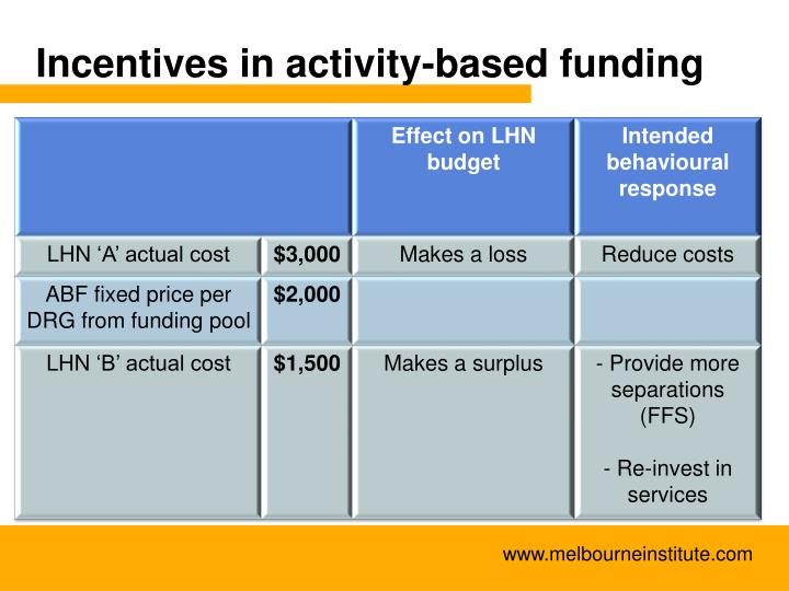 Incentives in activity-based funding